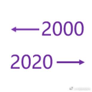 2000年�VS2020年�:整整二十年,你家里的年��l生了什么�化?