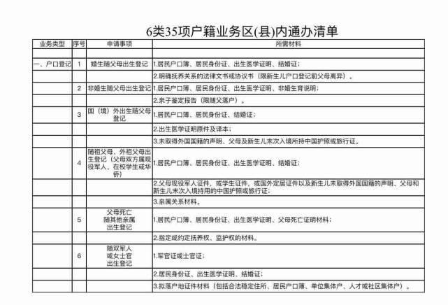 【淄博在线】35项户籍业务实现区(县)内通办
