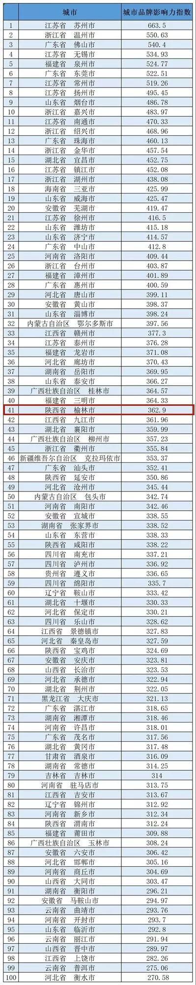 第41位!榆林上榜中��百��品牌城市榜��
