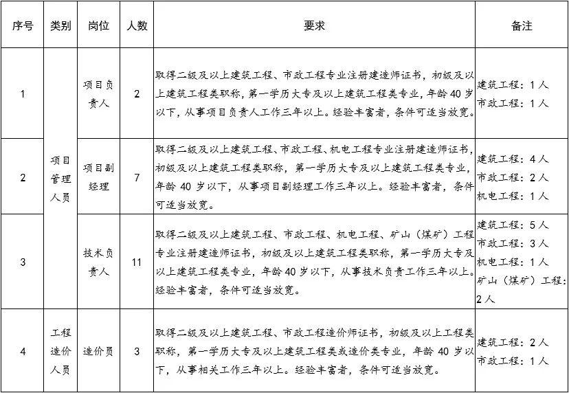 榆林企事业单位招2300多人,千万别错过了