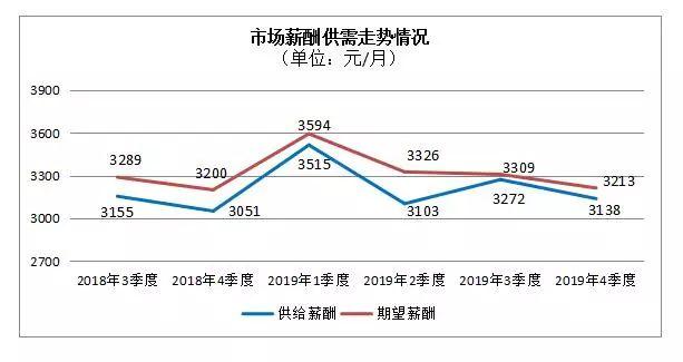 2019年第四季度全省主要人力资源市场供求分析报告