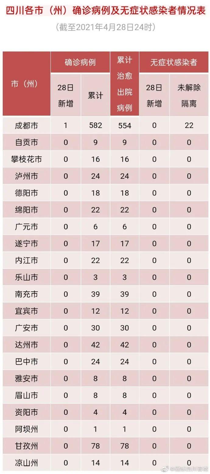 四川新增境外输入确诊病例1例