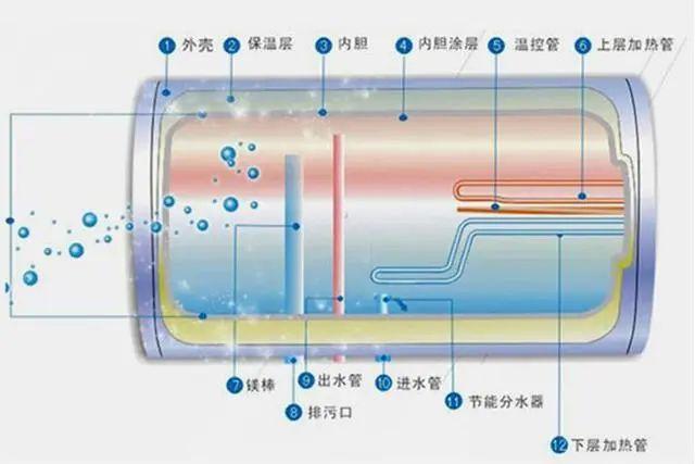 电热水器24小时开着,要用多少电?