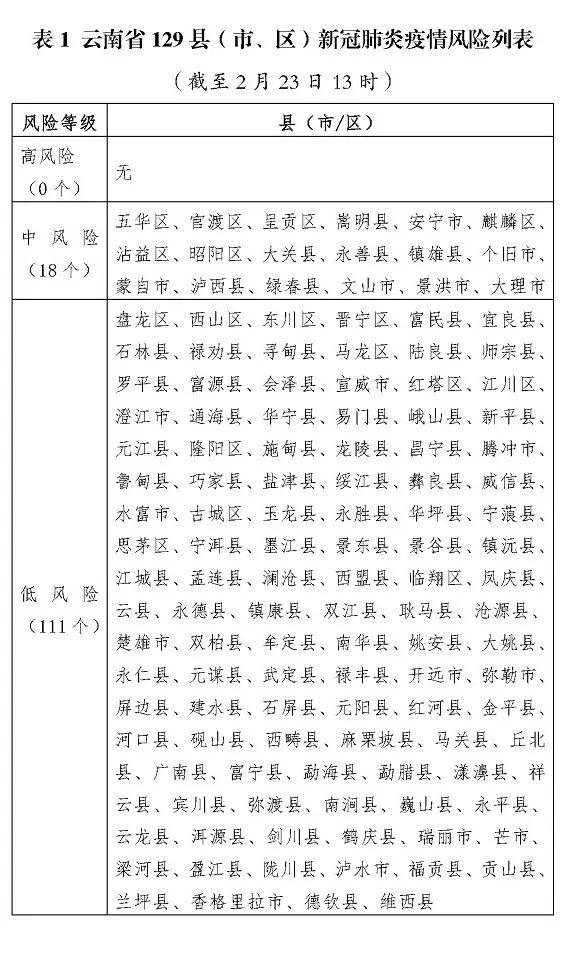 【疫情通�蟆拷刂�23日12�r,全省累��_�\174例(治愈115例)昭通25例(治愈14例)