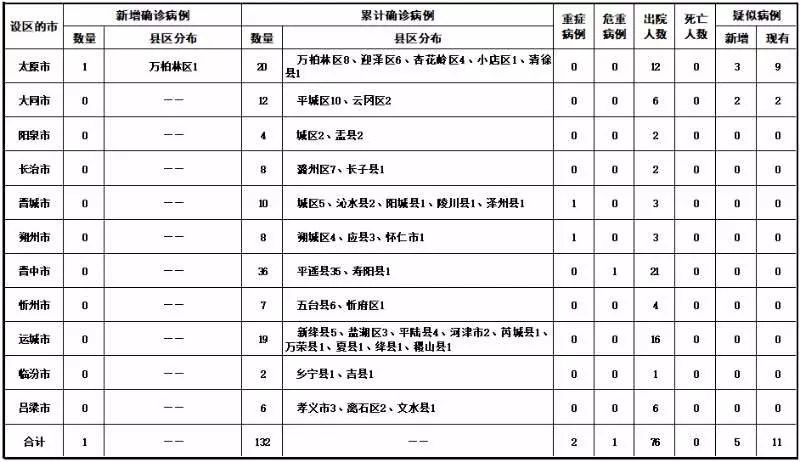 (2月21日)山西新增�_�\病例1例,累�132例,新增治愈出院8例