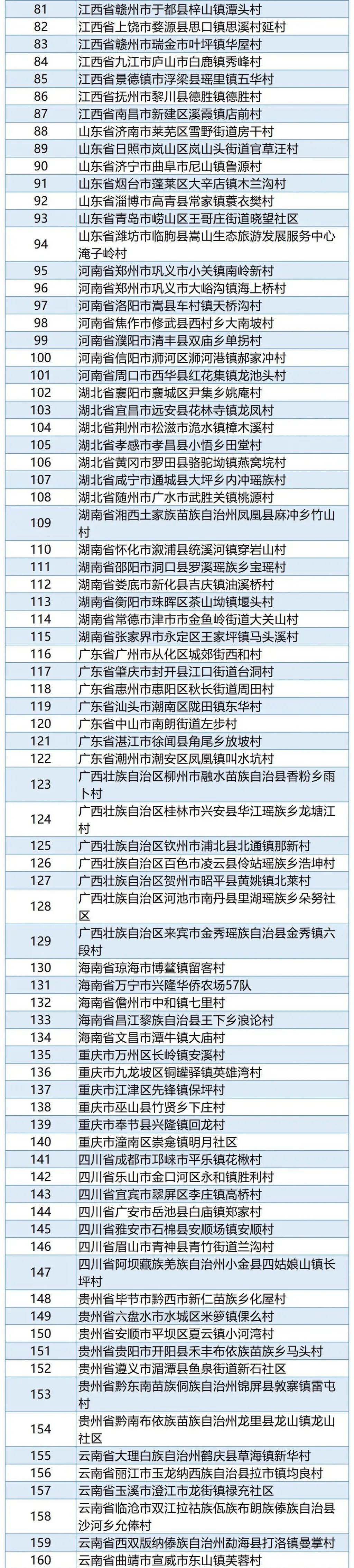 河南多地入选全国重点名单,有你家乡吗?