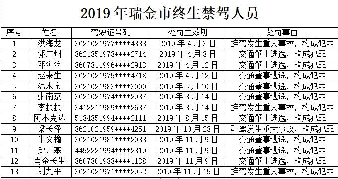 13人构成犯罪,瑞金曝光1份终生黑名单!