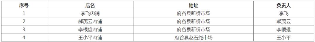 府谷县关于市级储备冷冻猪肉市场投放工作的公告