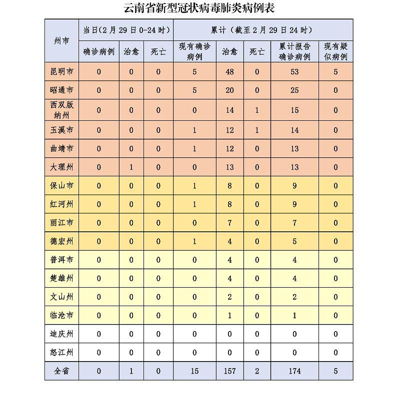 云南�B�m9日�o新增!中�L�U�h市�^�有4��,�F有�_�\病例15例!