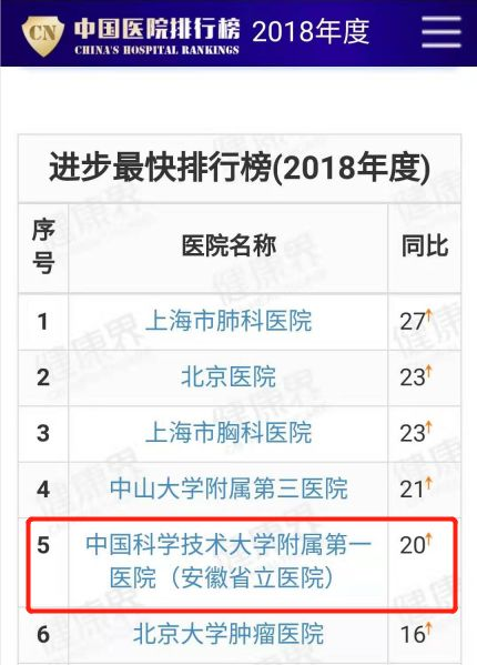 全国最好医院排行榜发布!安徽两家医院上榜!