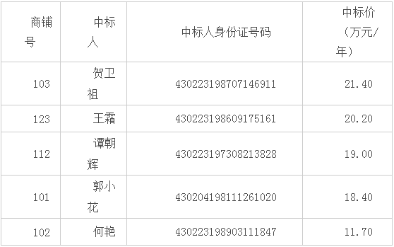 �X��墒�,湘�|大市�錾啼�招租,三位中�巳撕�r不交�X