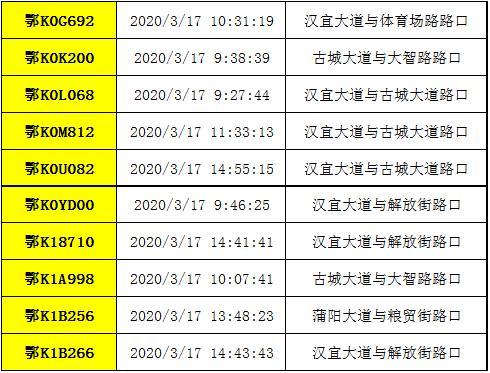 应城交警曝光疫情期间违反单双号通行的车辆(第二批具体名单见表格)