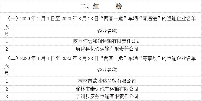 """榆林通报重点运输企业车辆违法事故""""红黑榜"""""""