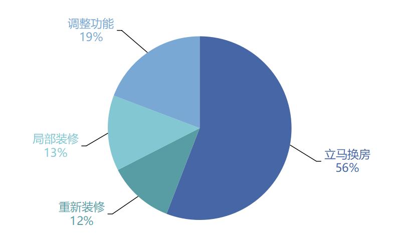 56%的人想立�R�Q房!疫情�^后什么�拥姆孔硬攀前残牡谋茱L港?