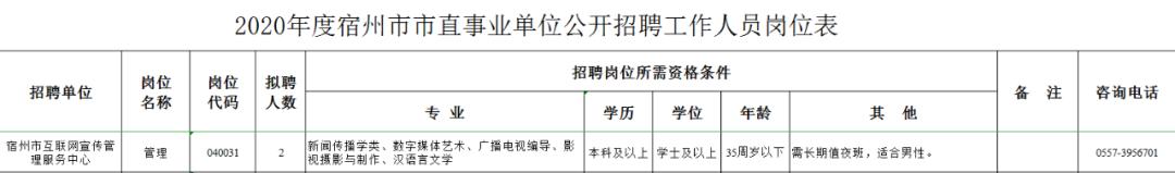 宿州市互联网宣传管理服务中心招聘啦!