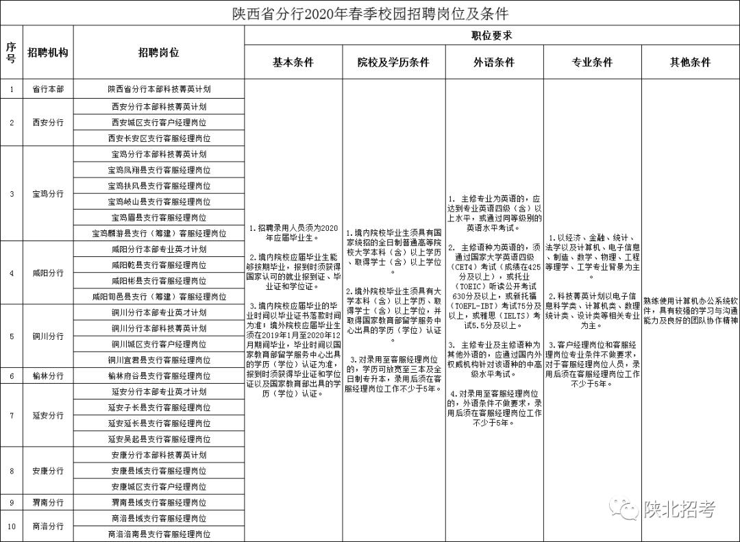 榆林有岗|工商银行陕西分行招聘公告(85人)
