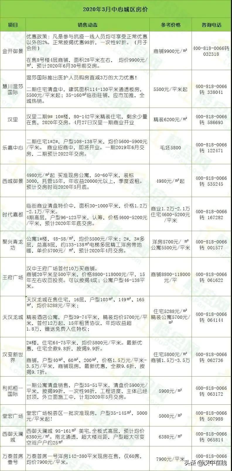 汉中2020年3月房价大全!近百楼盘报价出炉