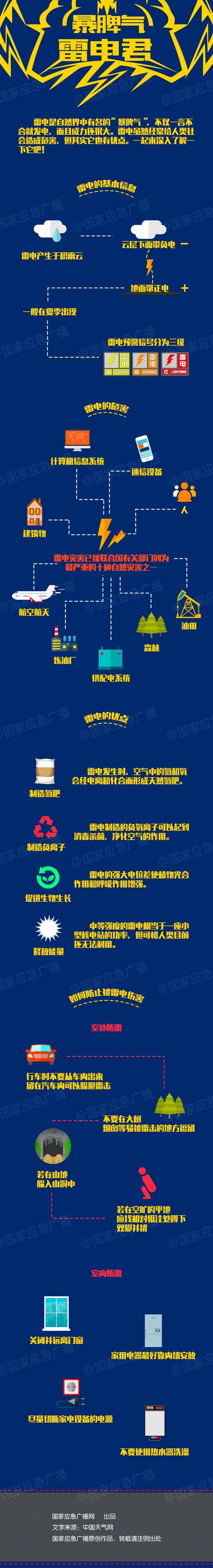 「雷电预警」5月11日滨州市气象局发布雷电黄色预警「III级/较重」
